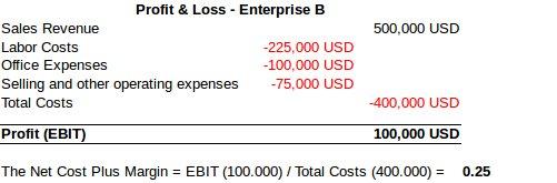 Net Cost Plus Method