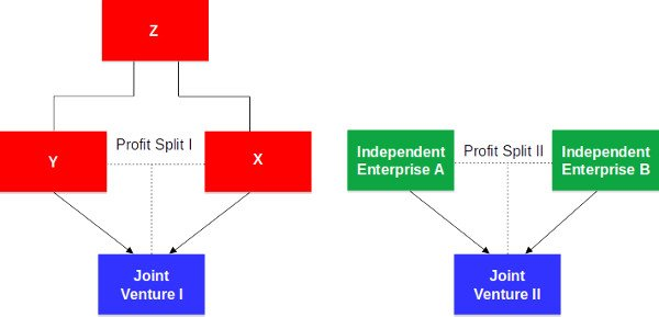 example transfer pricing method profit split