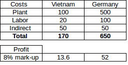 transfer pricing vietnam