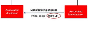 Transfer Pricing Cost-Plus Method Explained