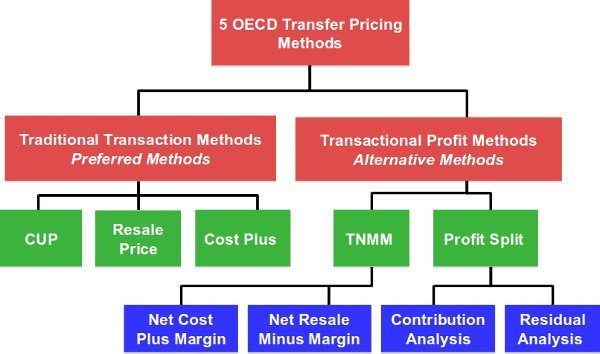 Five OECD Transfer Pricing Methods
